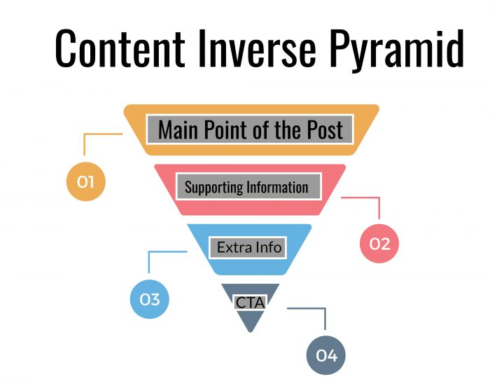 "inverse-pyramid-content ""width ="" 700 ""height ="" 551 ""srcset ="" https://g6yi5yds49-flywheel.netdna-ssl.com/wp-content/uploads/2019/06/inverse-pyramid-content-700x551 .jpg 700w, https://g6yi5yds49-flywheel.netdna-ssl.com/wp-content/uploads/2019/06/inverse-pyramid-content-300x236.jpg 300w, https: //g6yi5yds49-flywheel.netdna-ssl .com / wp-content / uploads / 2019/06 / inverse-pyramid-content-768x605.jpg 768w, https://g6yi5yds49-flywheel.netdna-ssl.com/wp-content/uploads/2019/06/inverse- pyramid-content-1024x807.jpg 1024w, https://g6yi5yds49-flywheel.netdna-ssl.com/wp-content/uploads/2019/06/inverse-pyramid-content.jpg 1371w ""tailles ="" (largeur maximale: 700px) 100vw, 700px ""/></p> <h2><span style="