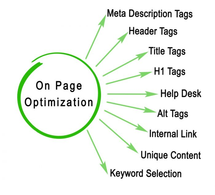 """onsite-optimization """"width ="""" 700 """"height ="""" 633 """"srcset ="""" https://referencementprofessionnel.net/wp-content/uploads/2019/07/onsite-optimization-700x633.jpg 700w, https://g6yi5yds49-flywheel.netdna-ssl.com/wp-content/uploads/2019/07/onsite-optimization-300x271.jpg 300w, https://g6yi5yds49-flywheel.netdna-ssl.com/wp-content /uploads/2019/07/onsite-optimization-768x694.jpg 768w, https://g6yi5yds49-flywheel.netdna-ssl.com/wp-content/uploads/2019/07/onsite-optimization.jpg 1000w """"tailles"""" (largeur maximale: 700px) 100vw, 700px """"/></p> <h3><span style="""
